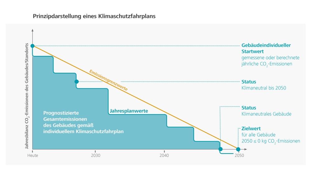 Klimaschutzfahrplan der DGNB