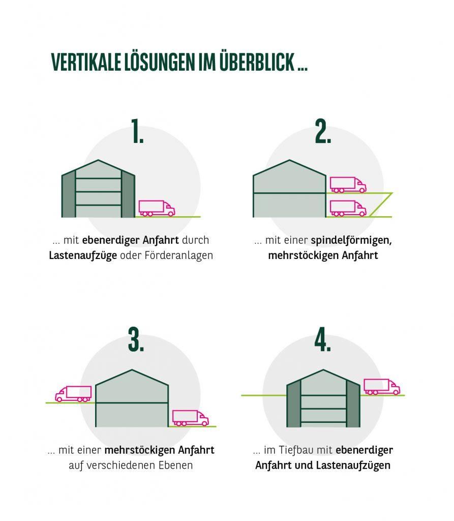 Vertikale Lösungen im Überblick